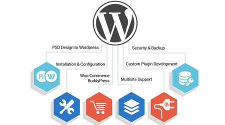 WordPress Design & Development Services